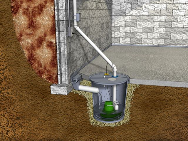Illustration of a sump pump system with a Zoeller cast iron pump. Bay Area Sump Pump Systems  Sump Pump Installation in San Jose